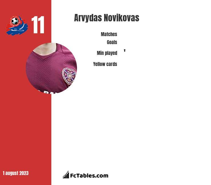 Arvydas Novikovas infographic
