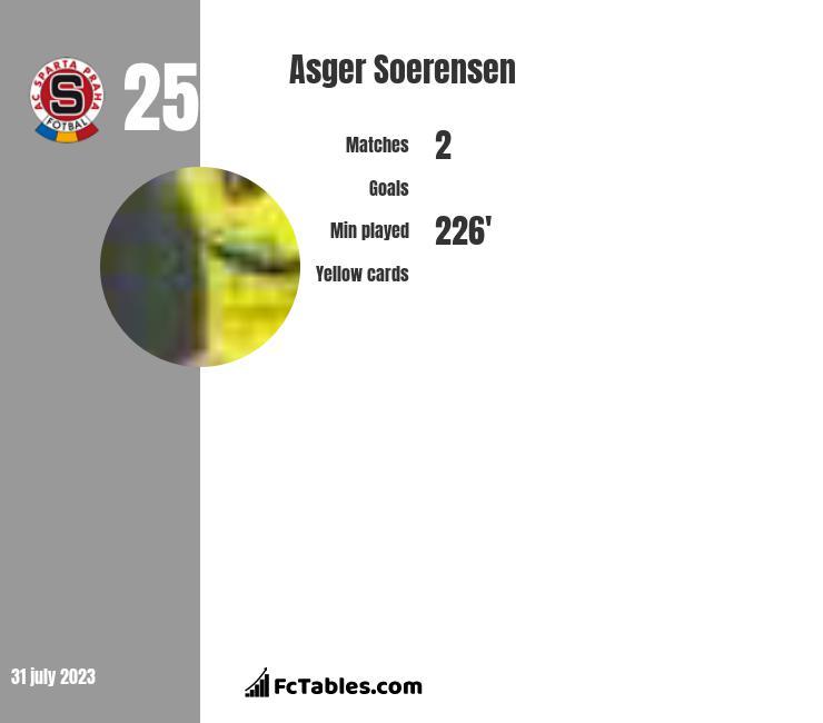 Asger Soerensen infographic