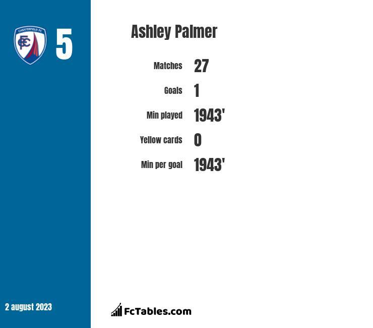 Ashley Palmer infographic