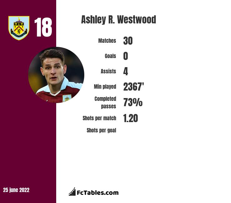 Ashley R. Westwood infographic statistics for Burnley