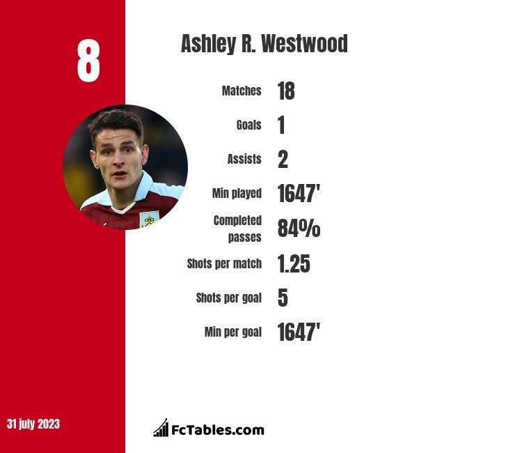 Ashley R. Westwood infographic