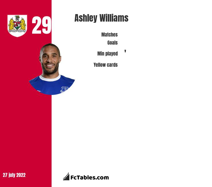 Ashley Williams infographic statistics for Stoke