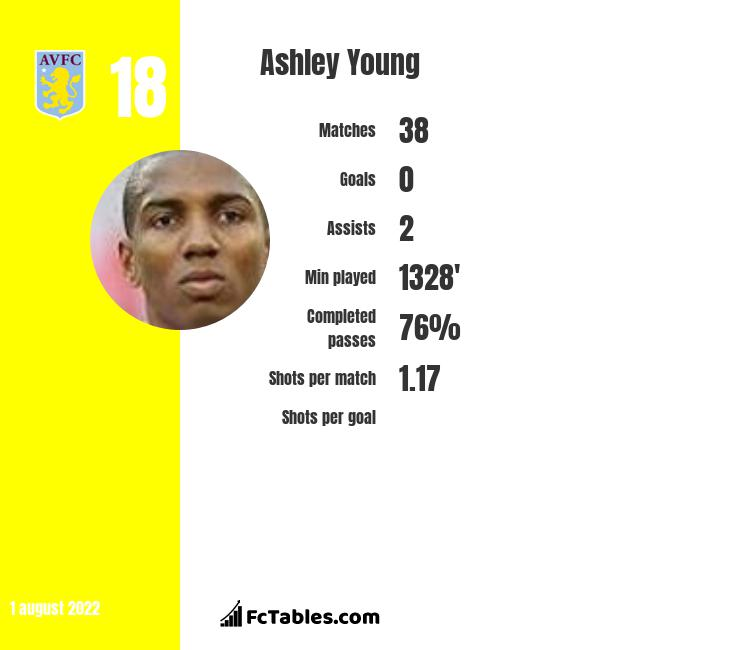 Ashley Young infographic statistics for Manchester United