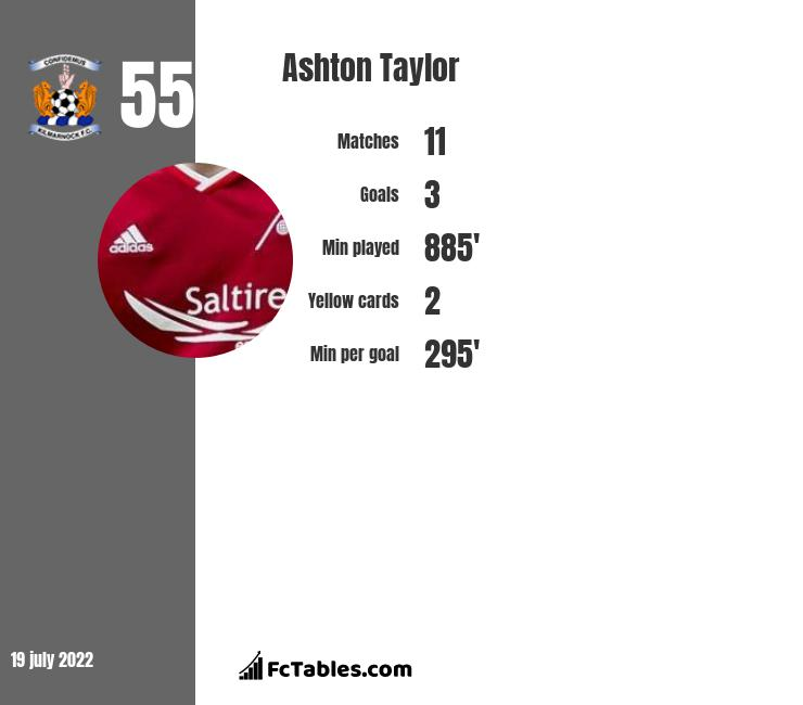 Ashton Taylor infographic statistics for Aberdeen