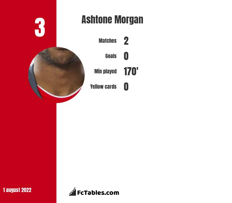 Ashtone Morgan infographic