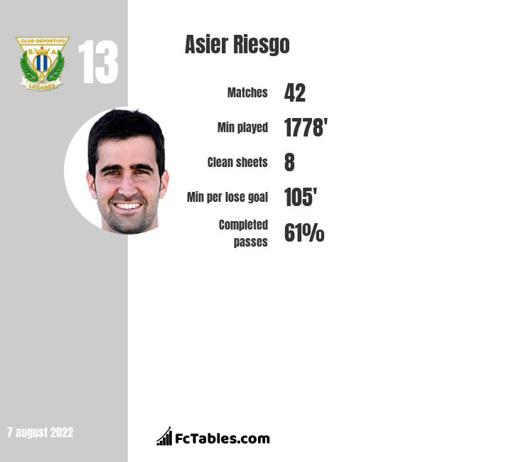Asier Riesgo infographic