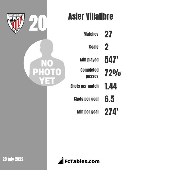 Asier Villalibre infographic statistics for Athletic Bilbao