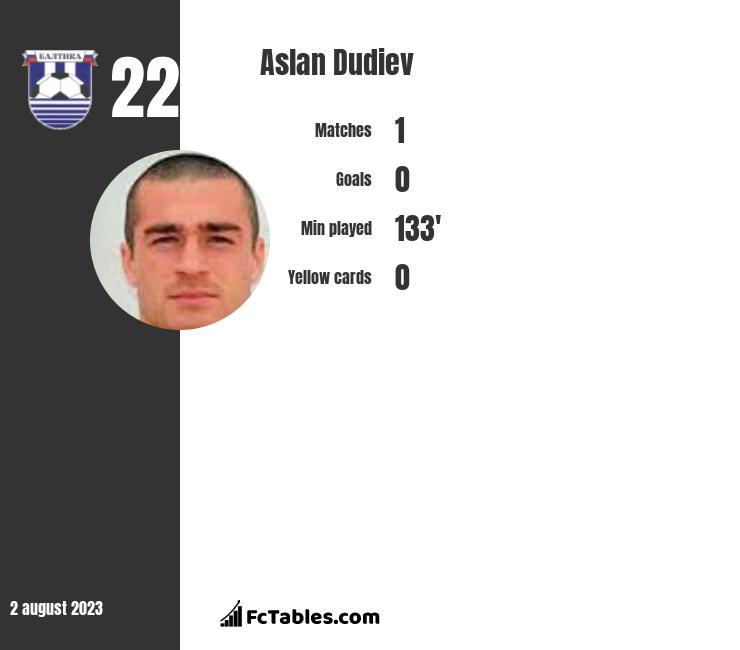 Aslan Dudiev infographic