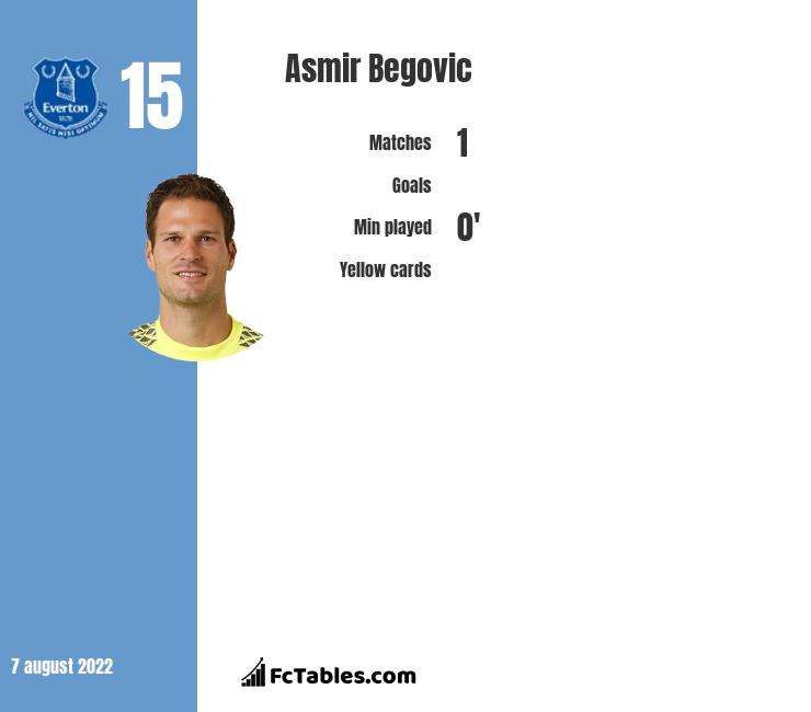 Asmir Begovic infographic statistics for Bournemouth