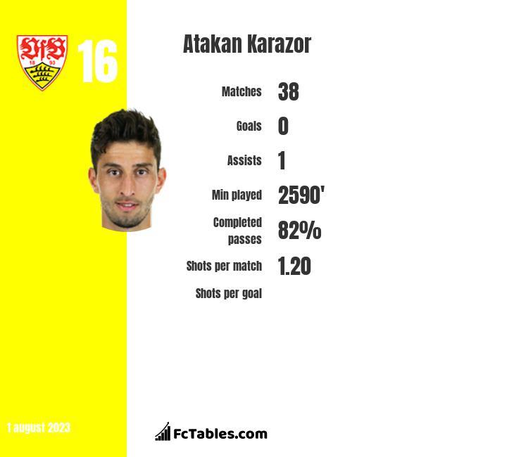 Atakan Karazor infographic
