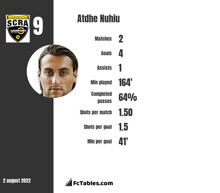 Atdhe Nuhiu infographic statistics for Sheffield Wednesday