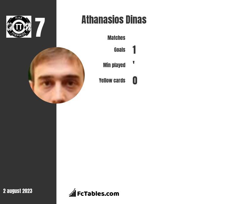 Athanasios Dinas infographic