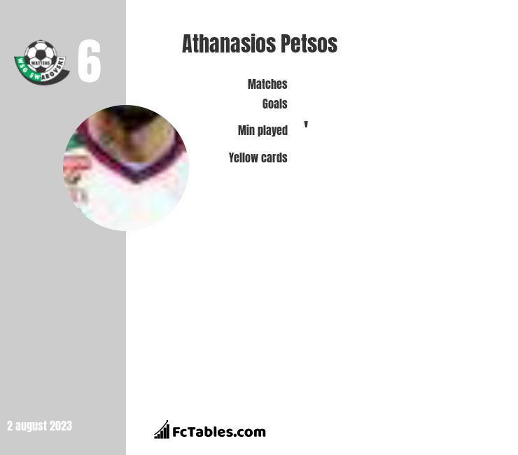 Athanasios Petsos infographic