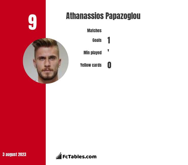 Athanassios Papazoglou infographic