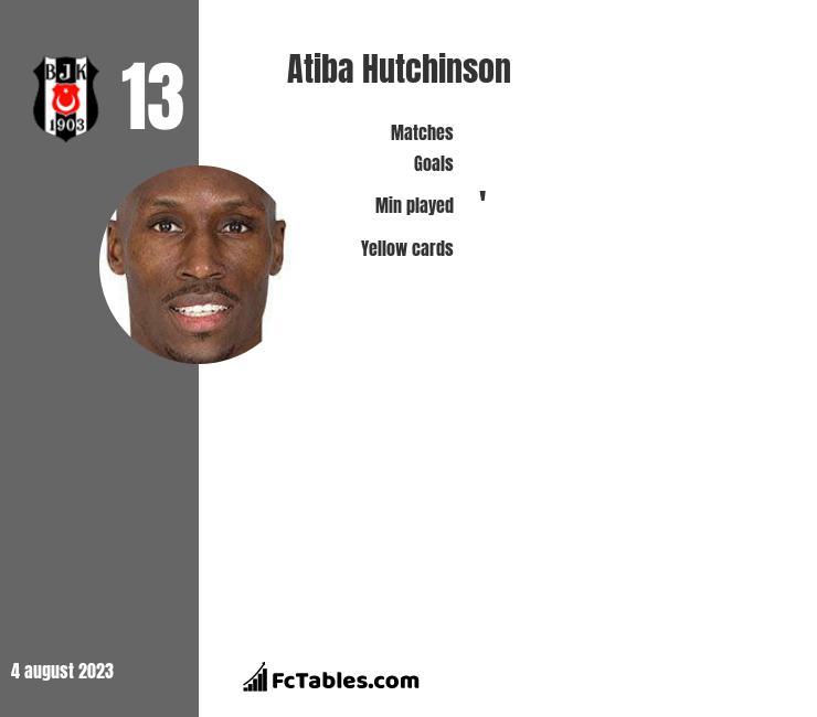 Atiba Hutchinson infographic