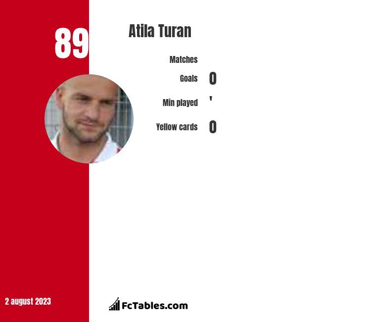 Atila Turan infographic