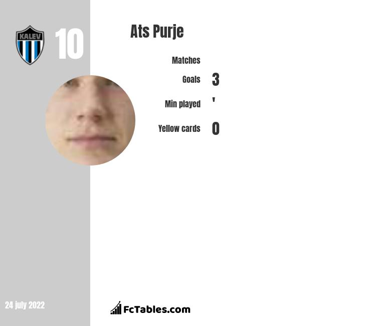 Ats Purje infographic
