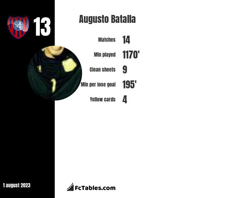 Augusto Batalla infographic