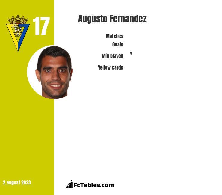Augusto Fernandez infographic