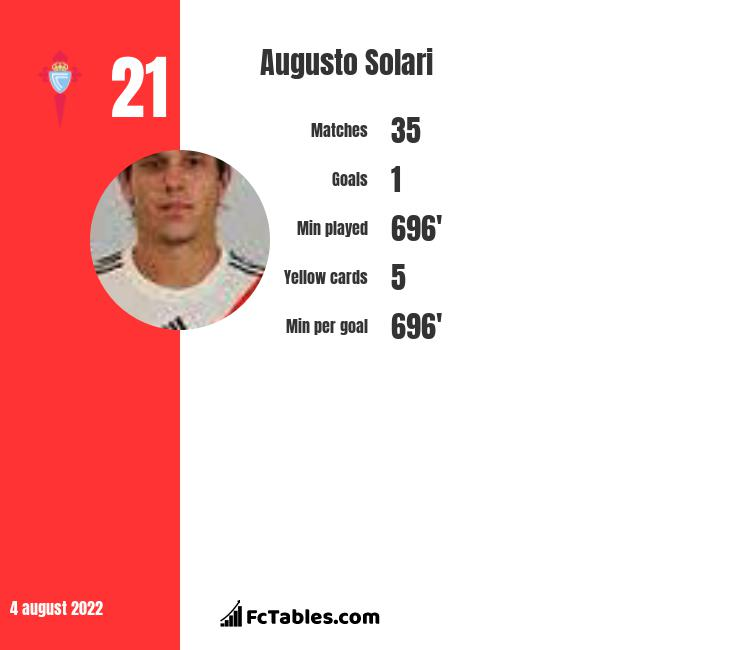 Augusto Solari infographic statistics for Racing Club