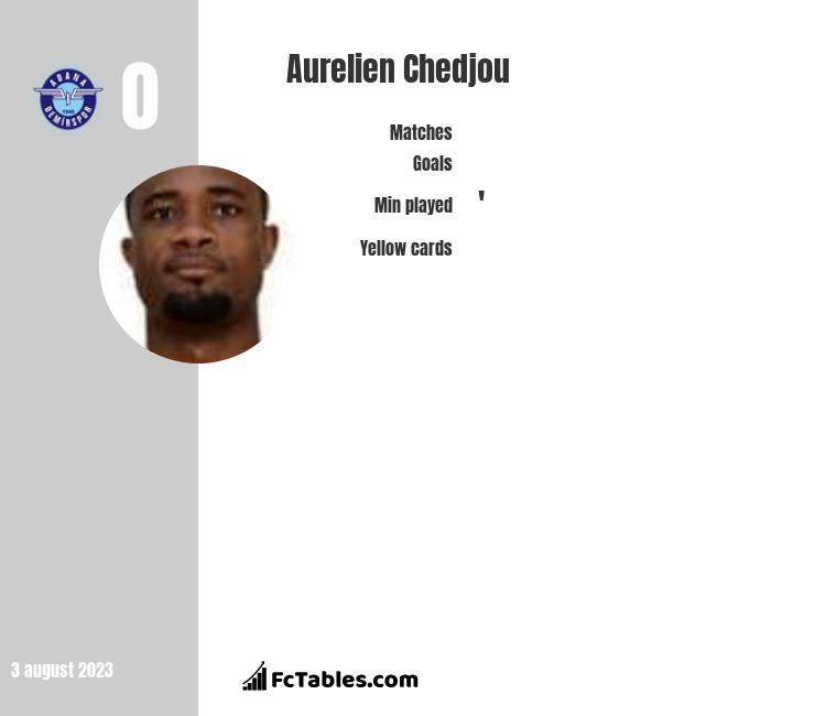 Aurelien Chedjou infographic