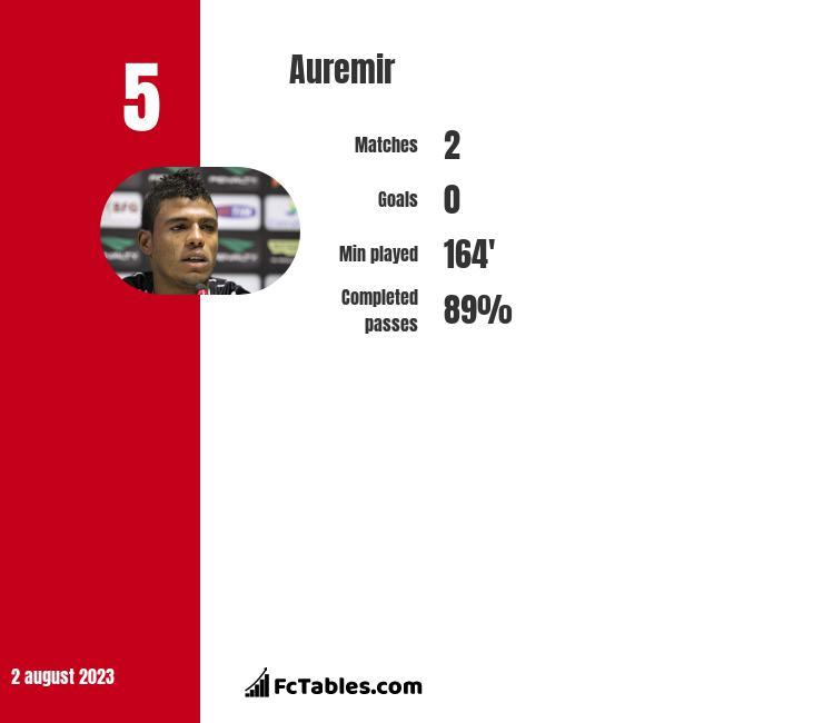 Auremir infographic