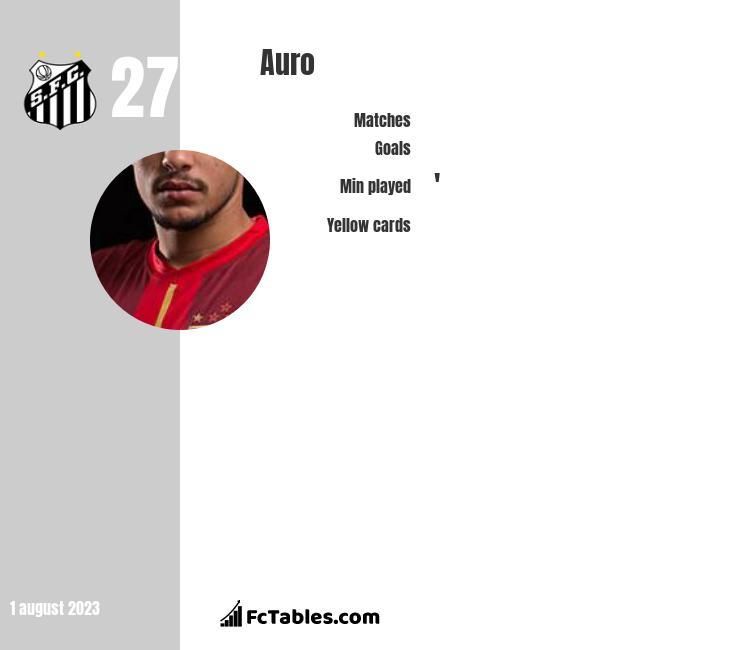 Auro infographic