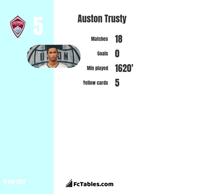 Auston Trusty infographic