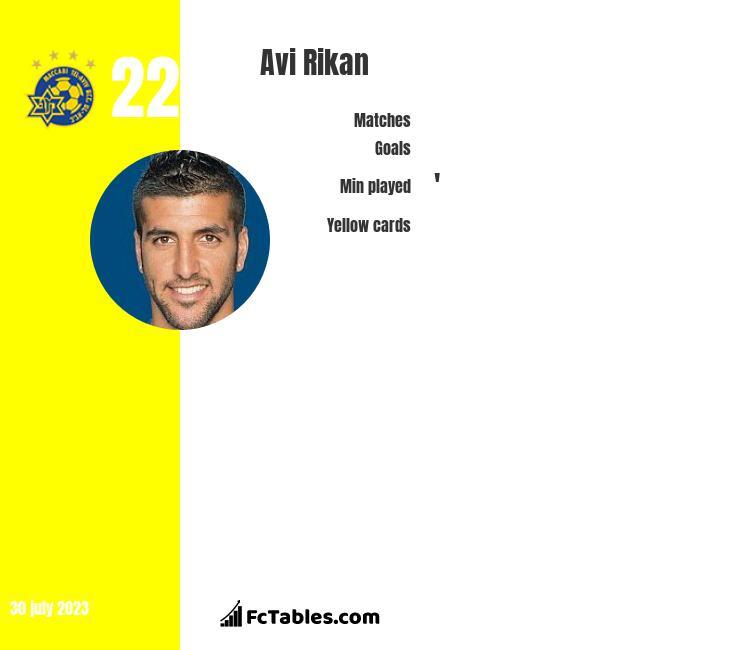 Avi Rikan infographic