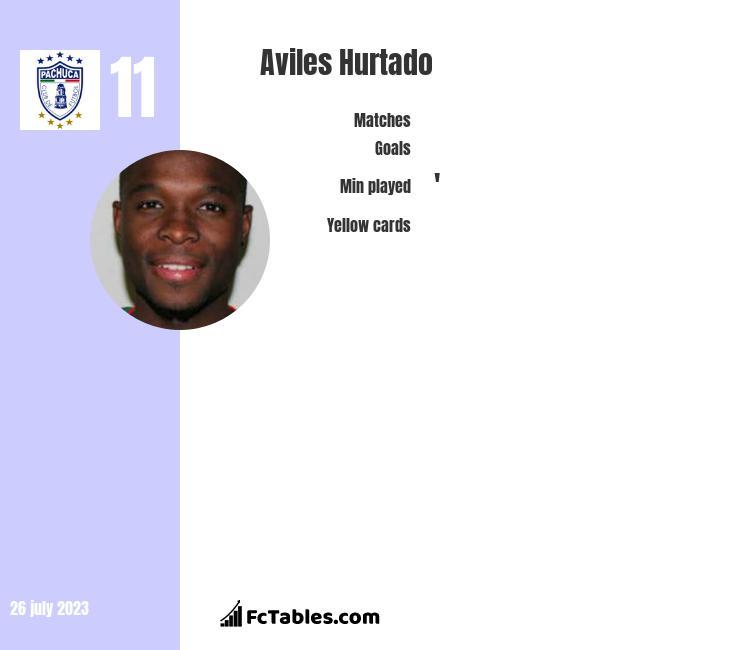 Aviles Hurtado infographic
