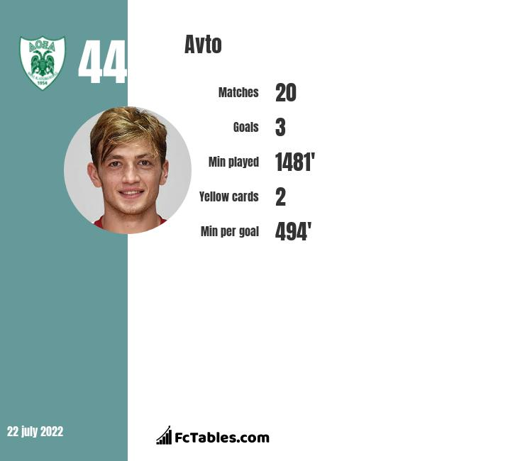Avto infographic