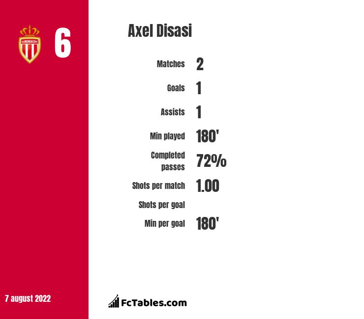 Axel Disasi infographic