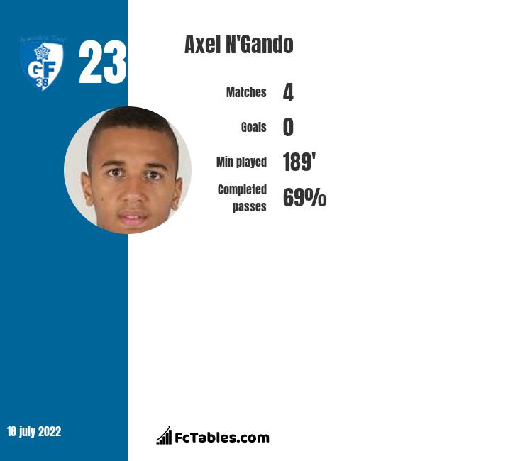 Axel N'Gando infographic statistics for Auxerre