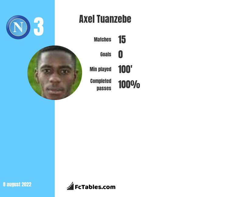 Axel Tuanzebe infographic statistics for Manchester United