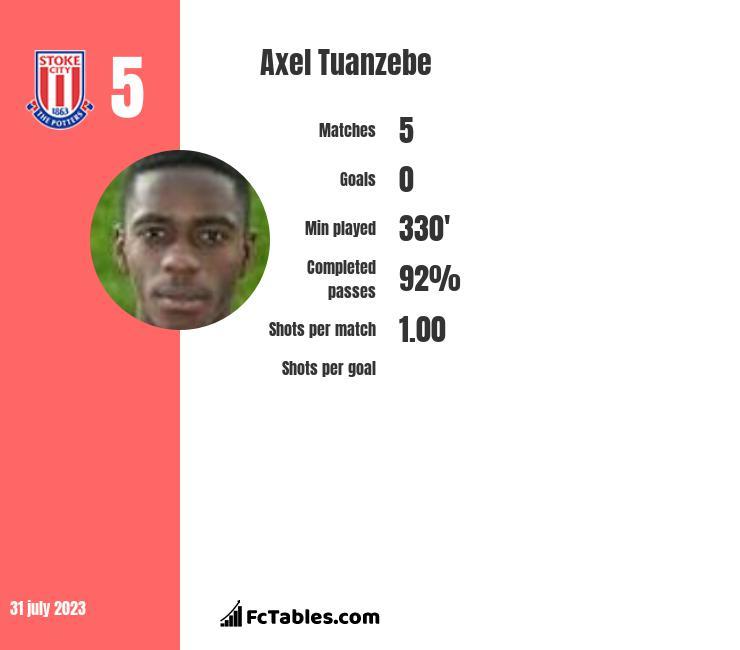 Axel Tuanzebe infographic