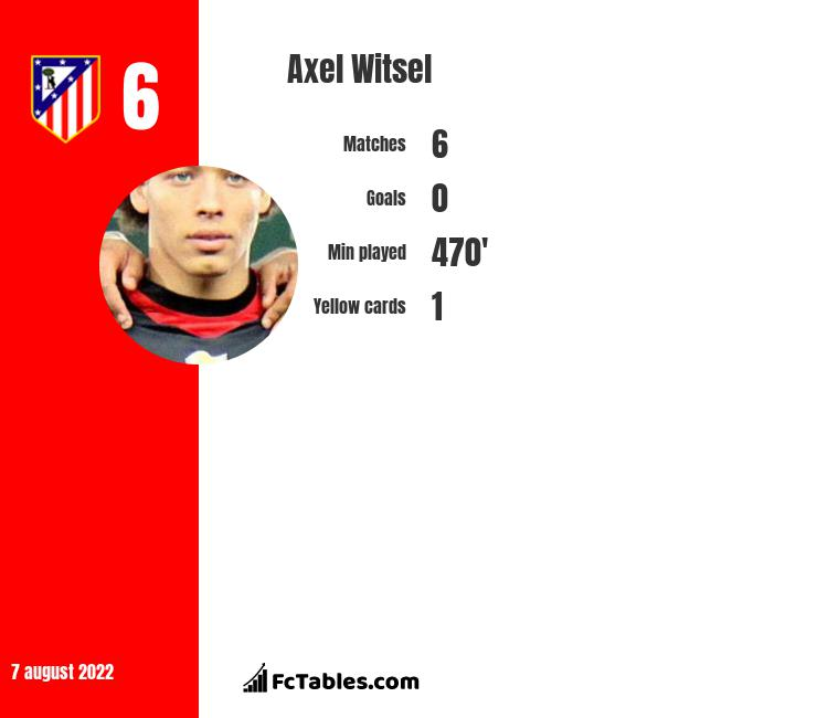 Axel Witsel infographic