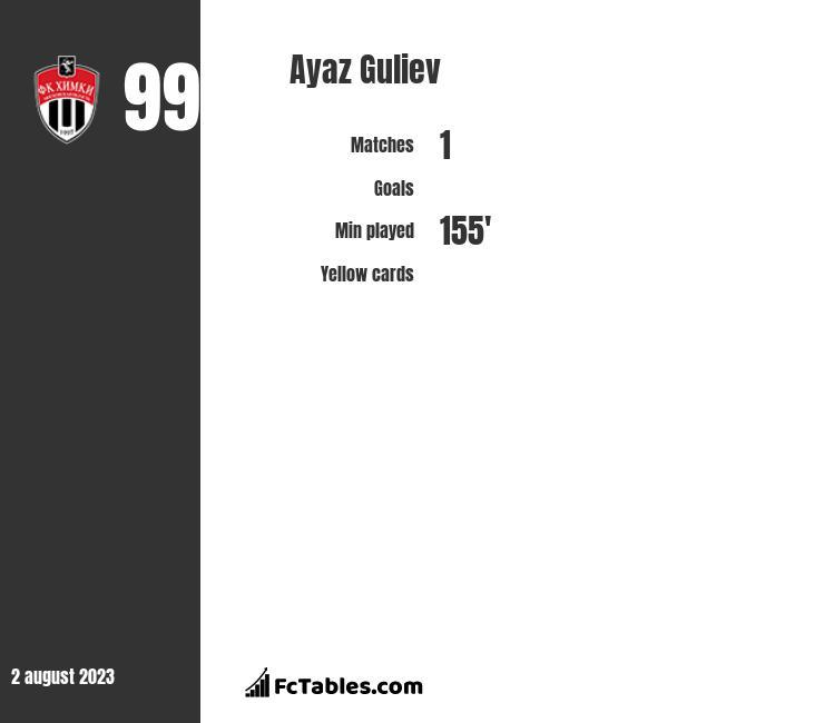 Ayaz Guliev infographic