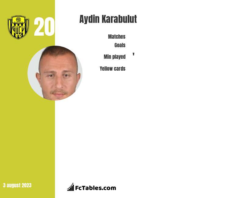 Aydin Karabulut infographic