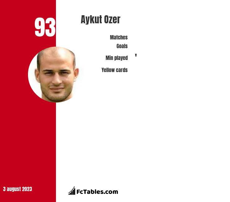 Aykut Ozer infographic