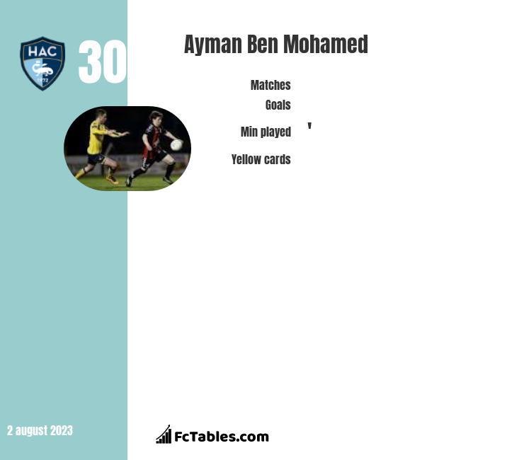 Ayman Ben Mohamed infographic