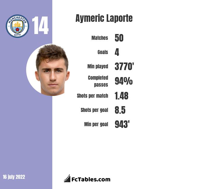 Aymeric Laporte infographic statistics for Manchester City