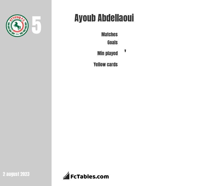Ayoub Abdellaoui infographic