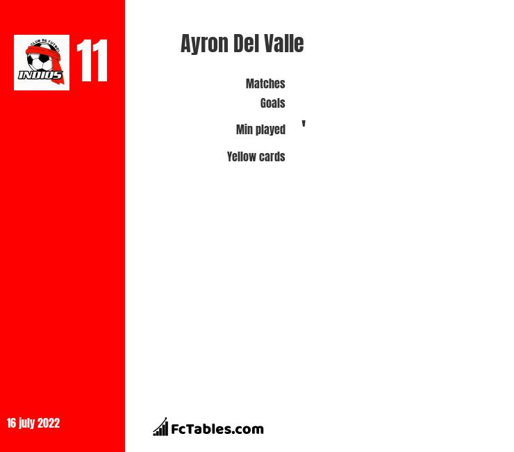 Ayron Del Valle infographic