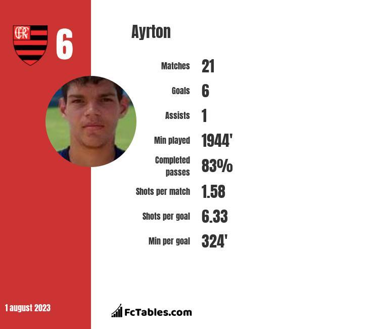 Ayrton infographic