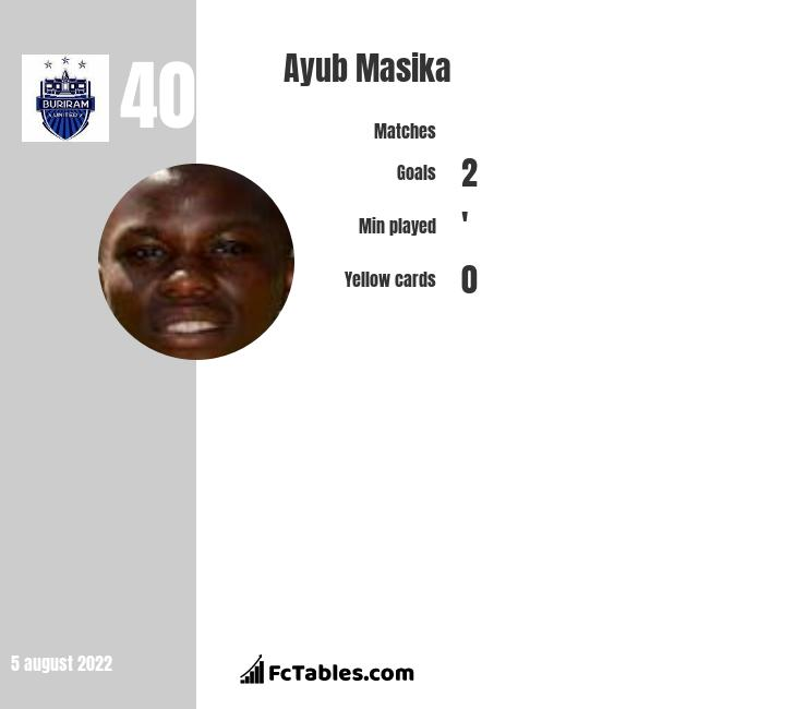 Ayub Masika infographic statistics for Reading
