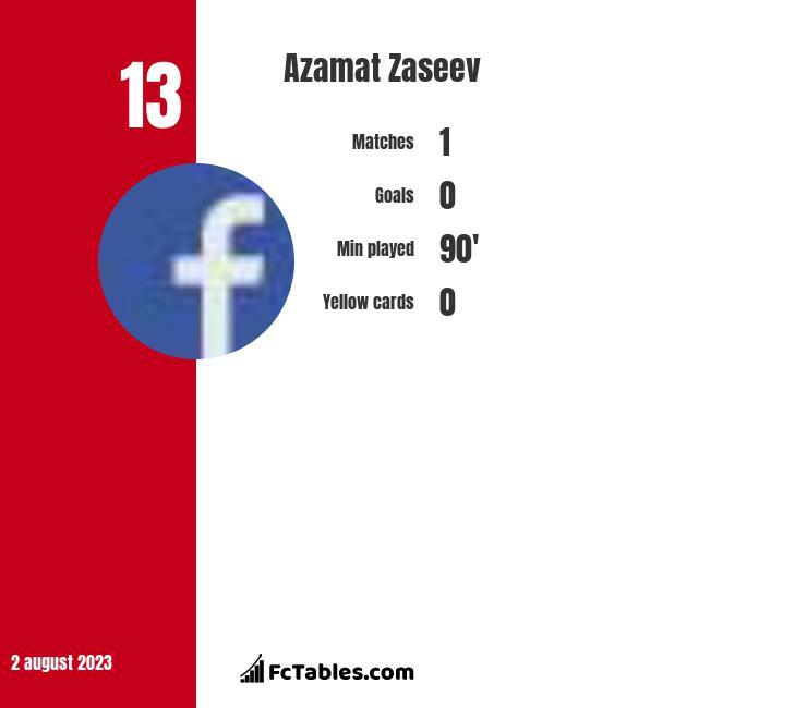 Azamat Zaseev infographic