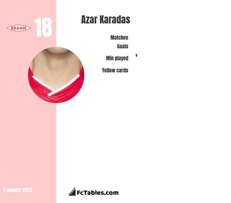 Azar Karadas infographic