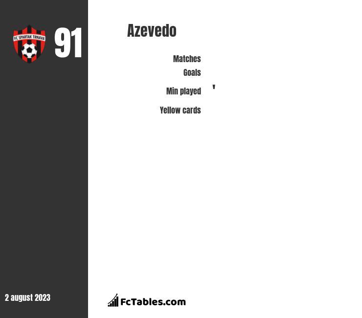 Azevedo infographic