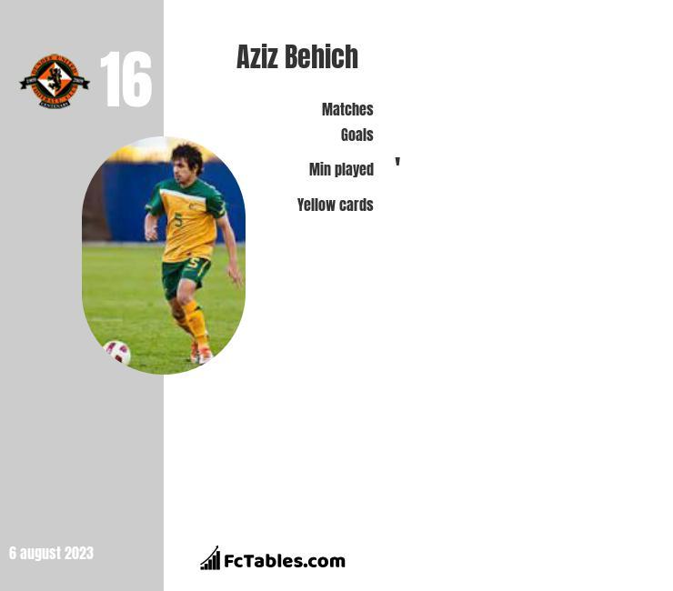 Aziz Behich infographic