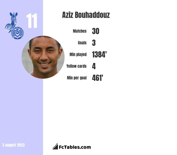 Aziz Bouhaddouz infographic